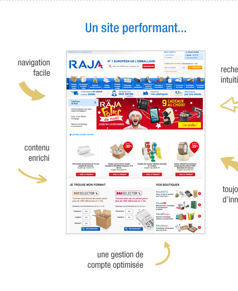 Un site performant...